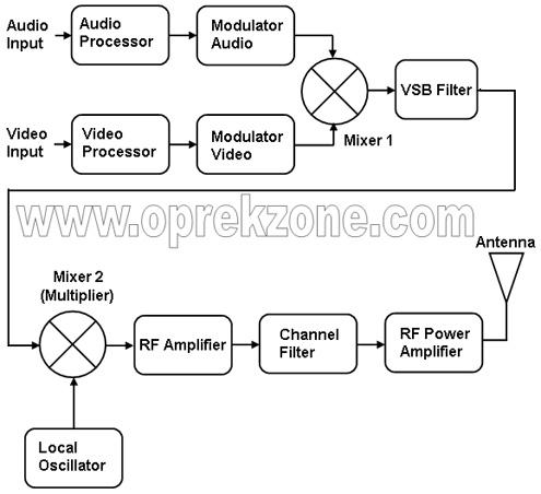 Blok diagram pemancar televisi part 1 antena ku blok diagram pemancar televisi ccuart Image collections
