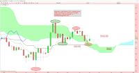 analyse technique argent 10 mai 2015