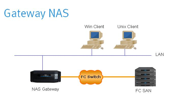 how to add existing raid nas to vmware