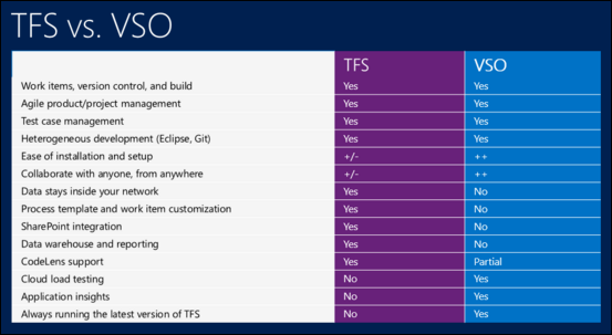 Tech Tips, Tricks & Trivia: TFVC vs Git, TFS vs VSTS