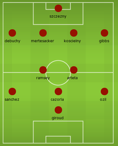 Possible Arsenal Starting XI next season
