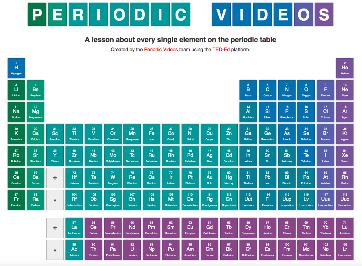 TED-Ed Periodic Videos