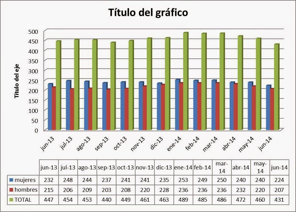 Evolución Paro en Hoyo Junio 2013-2014