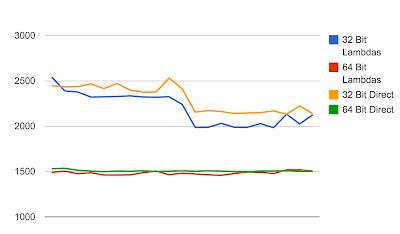 Java 8 Lambda Performance Comparison