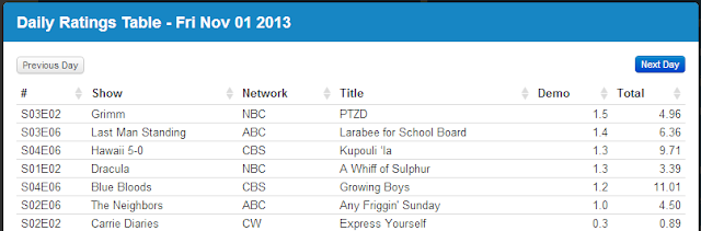 Final Adjusted TV Ratings for Friday 1st November 2013