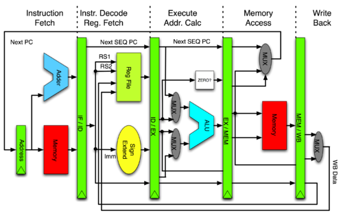 MIPS pipeline stages