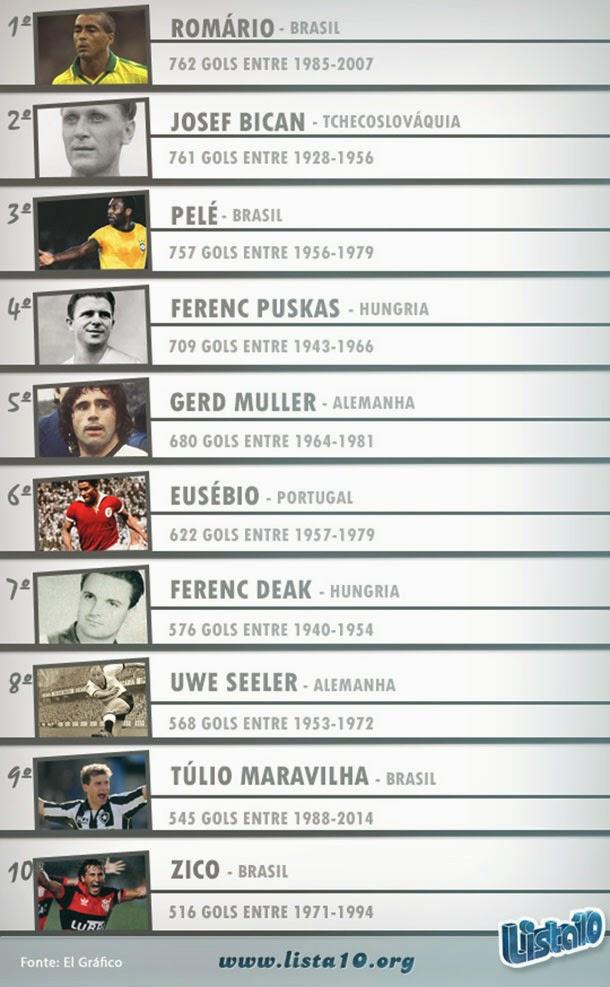 10 maiores artilheiros em jogos oficiais do futebol