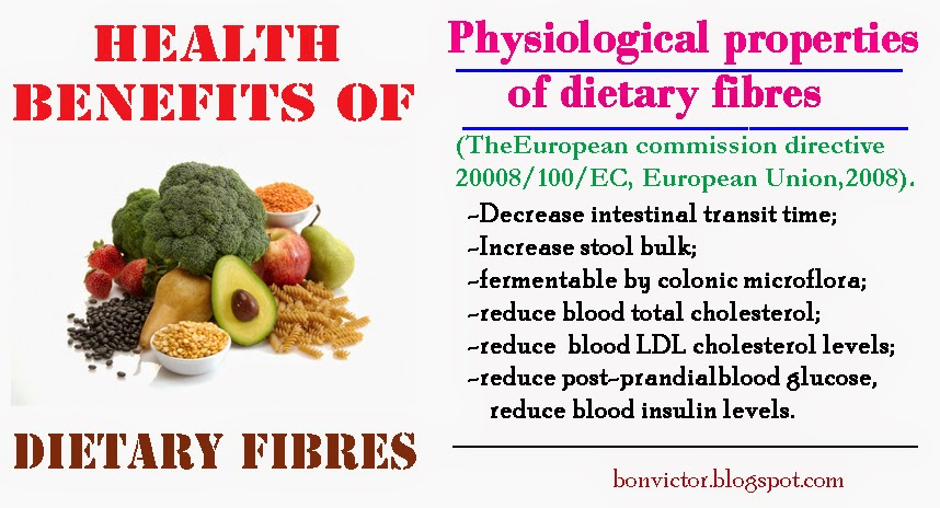 what is dietary fibre The idea behind food supplements, also called dietary or nutritional supplements , is to deliver nutrients that may not be consumed in sufficient quantities.