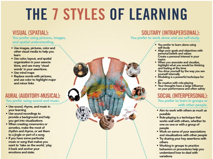 Quiz: What Type Of Learner Are You? | Chegg Play