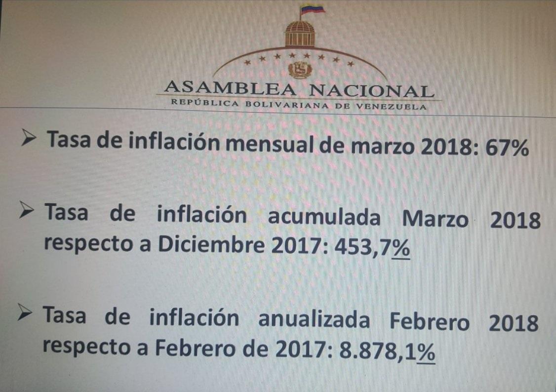Indice Nacional de Precios al Consumido Asamblea Nacional  ( INPCAN)