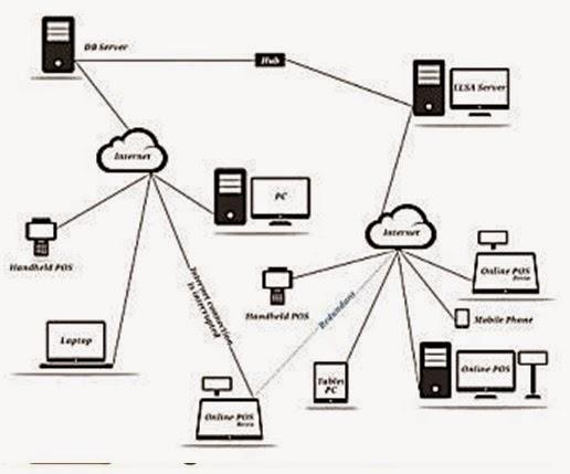 functional architecture diagram visio