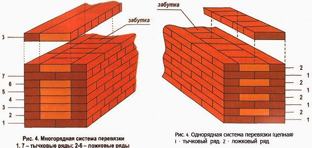 Влияние перевязки стены конструкцией