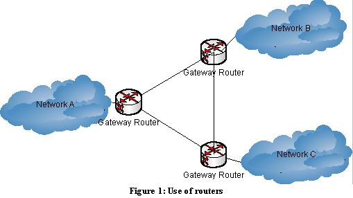 use of routers