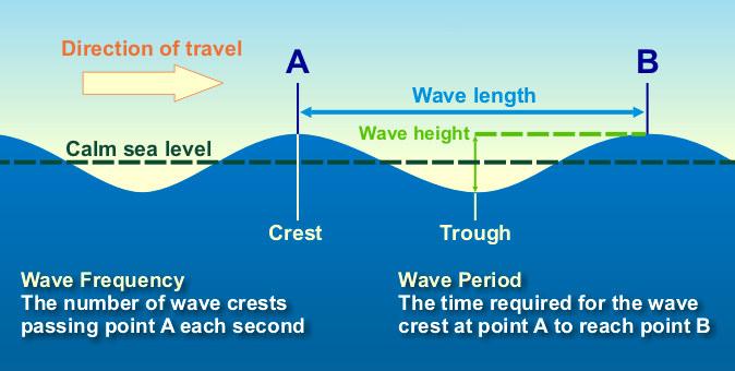gelombang trasversal(utuchaling.blogspot.com)