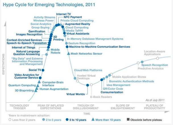http://edulearning2.blogspot.pt/2011/08/gartner-hype-cycle-2011-gamification.html
