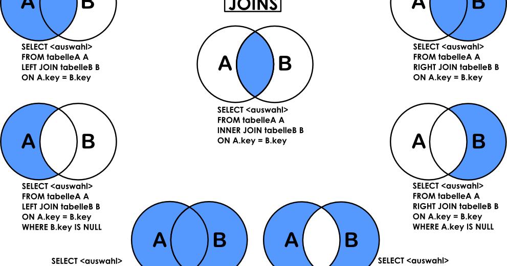 Sql Joins Venn Diagram Juvecenitdelacabrera