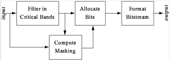 Algoritma MPEG,signal audio,intermodulasi