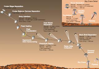Еще одна схема, растолковывающая предстоящие маневры в марсианской атмосфере.