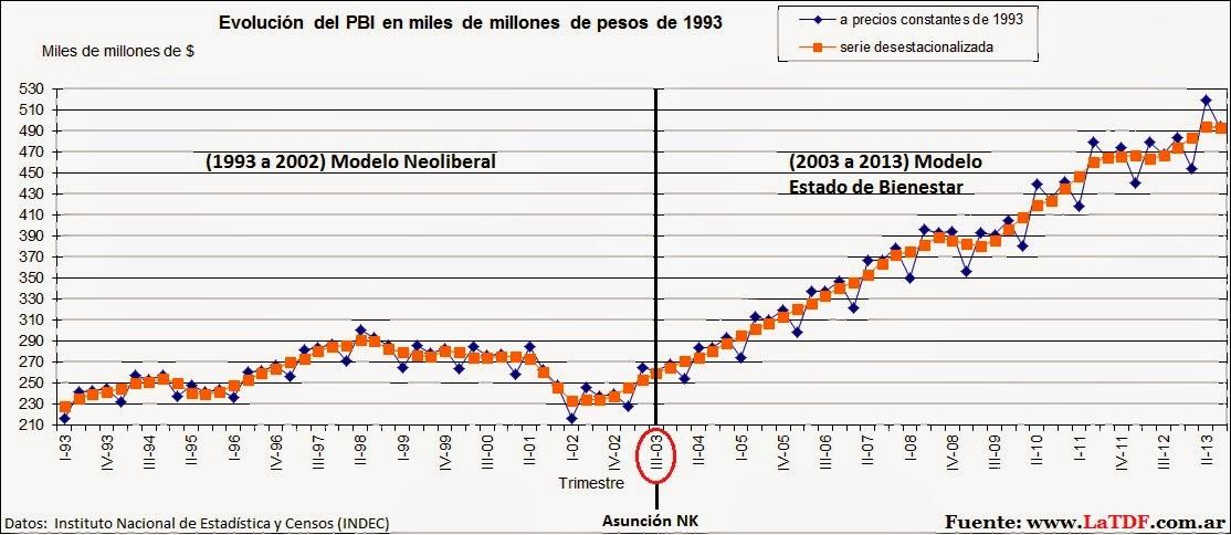 Evolución del PBI Nacional de 1983 a 2016