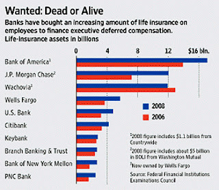 Companies buying life insurance on their employees