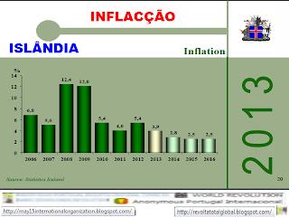Inflação, Economia, Taxa, Taxas, Finanças, Islândia, Evolução