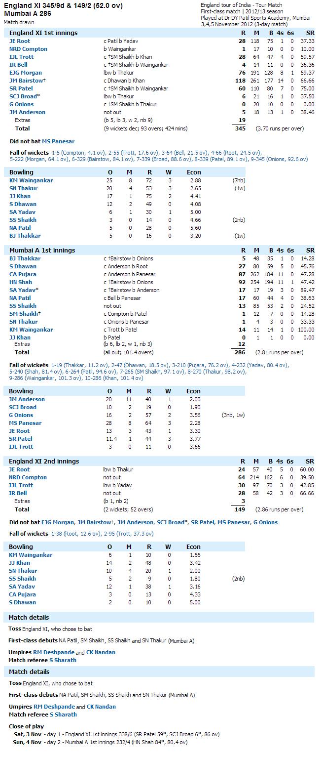 England-XI-v-Mumbai-A-Score-Card
