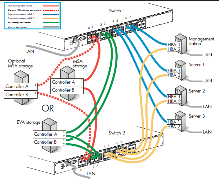 About San Switches Fiber Switch Fibre Channel San