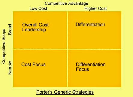 nestle implementing porter generic strategy Implementing strategies that permit quick alignment and redeployment of assets   exploring its unique strengths that give it a competitive edge (porter, 1985.