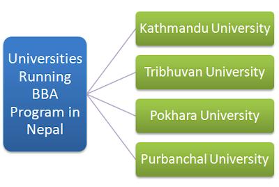 Universities With BBA Progam in Nepal