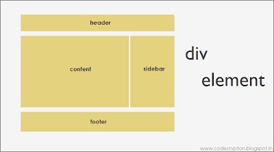 Code crypton flexible block and inline elements - Div margin inline ...