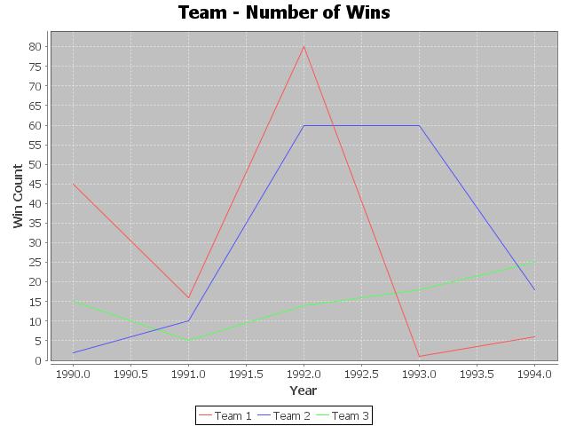 JFreeChart - XYDataset - XY Line Chart / Graph Example - Output