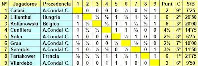 Clasificación del I Torneo Internacional del Ajedrez Condal Club (1934)