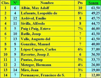 Clasificación a mitad de torneo del Torneo de Ajedrez de Barcelona 1913