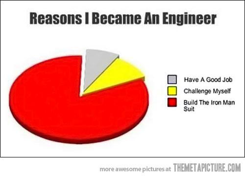 female engineers dating