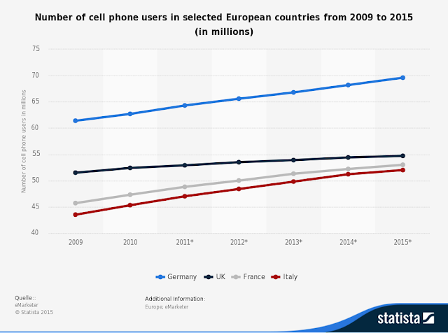 """ western european mobile data"""