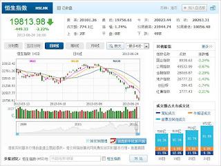 中国株コバンザメ投資 香港ハンセン指数20130624