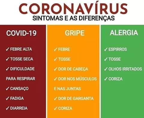 CORONAVIRUS - Sintomas e as Diferenças