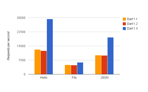 Chromium Blog: Dart improves async and server-side performance