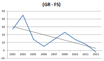 GR+minus+FS+participation+world+championships+2002+-+2013+small.png
