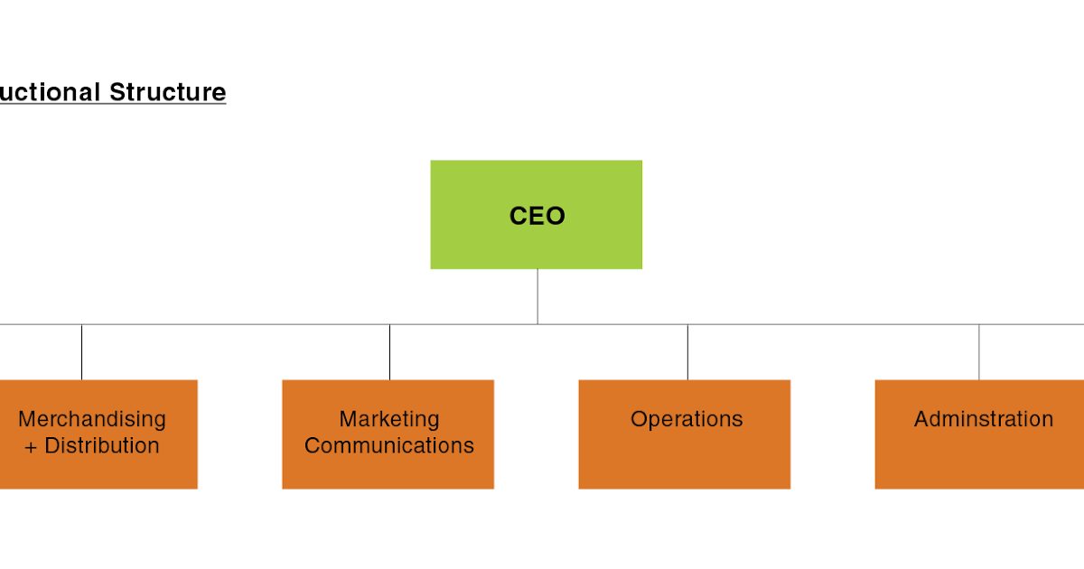 giant supermarket organization structure Giant supermarket case analysis executive summary this paper is a company analysis on giant hypermarket malaysia in general, but specifically focusing on giant.