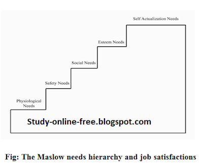 Maslow Needs Hierarchy And Job Satisfactions