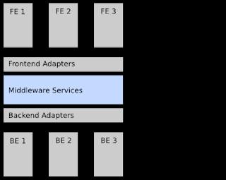 Skema Middleware Sebagai Software
