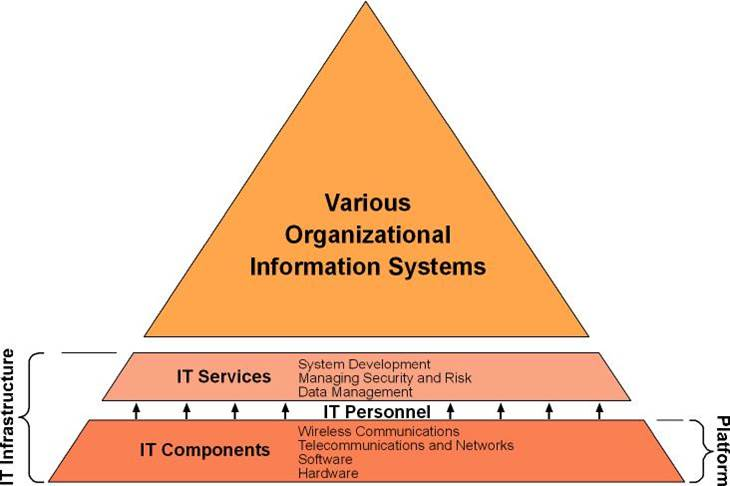 information systems hardware concepts An information system generally consists of 5 main components - hardware, software, database, network and people lets discuss the different types of informations systems in detail.