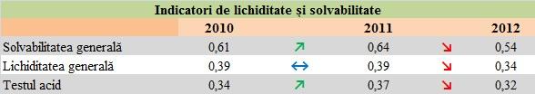 Evoluția indicatorilor de solvabilitate și lichiditate la Poșta Română