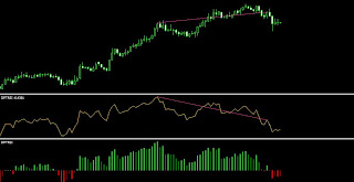 RSI divergence and RSi coloured Indicator
