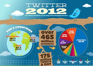 Twitter forma parte de cualquier estrategia de Marketing digital