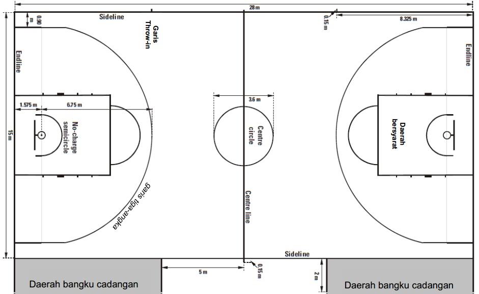 BasketBall Blog Lapangan Waktu Dan Jumlah Pemain Bola