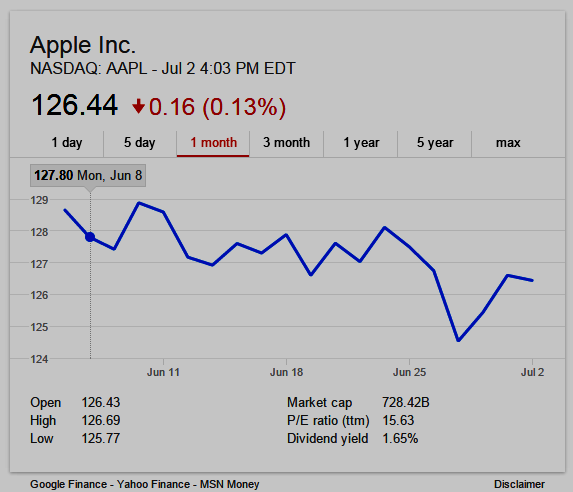 Chart of Apple stock AAPL since Apple Music launch of June 8, 2015.