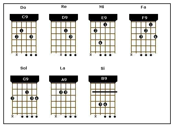 Power chords chart guitar