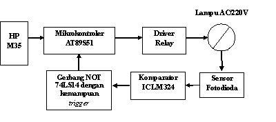 Perancangan pengendalian peralatan lampu listrik jarak jauh mikrokontroler sebagai pengendali dan pemantau keadaan peralatan lampu listrik diagram kotak perangkat keras sistem kendali lampu dengan media sms ini ccuart Choice Image